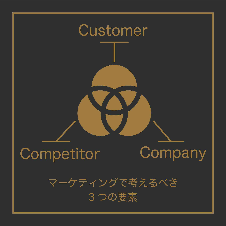 マーケティングで考えるべき3つの要素。1Customer(顧客)2Competotor(競合)3Company(自社)