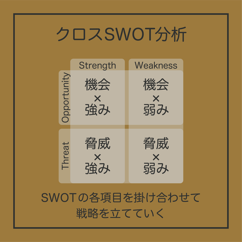 内部環境と外部環境をSWOT分析できたら、次はそれらをかけあわせたクロスSWOT分析です。SWOTの各項目を掛け合わせて戦略を立てていきましょう。