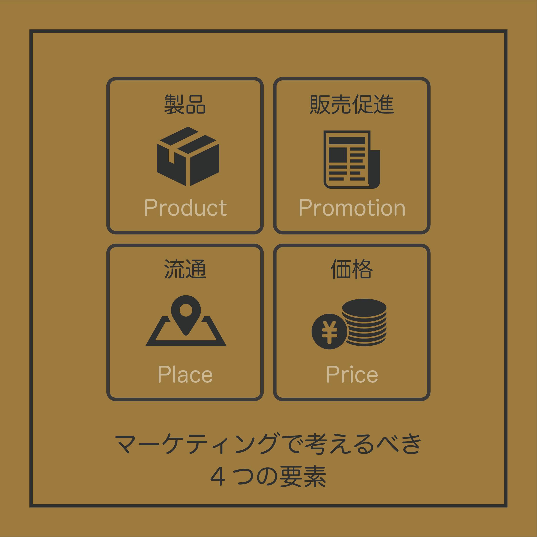 マーケティングの4p分析の詳細。マーケティングの4pはそれぞれ Product(製品) Promotion(販売促進) Place(流通) Price(価格) の4つに分けられます。