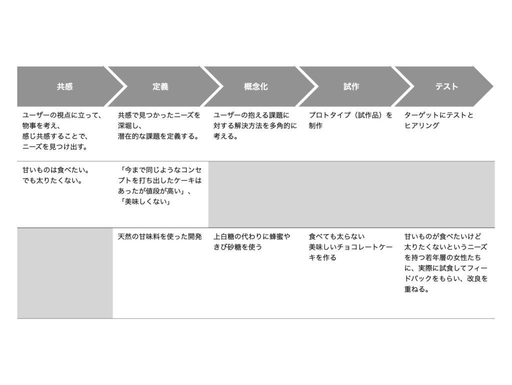 デザインシンキングのフロー